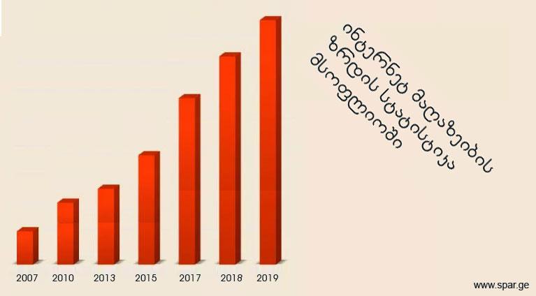online shop Statistics